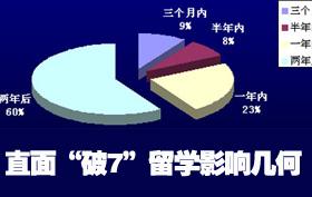 """搜狐出国留学专题:直面""""破7"""" 留学影响几何"""